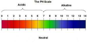 PH scale diagram.