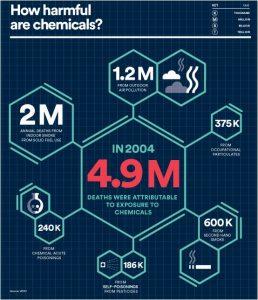 Diagram of harmful chemicals.